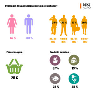 infographie consommateurs circuit court