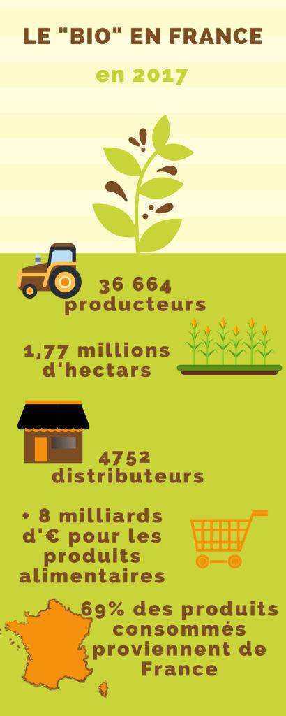 infographie du bio en France